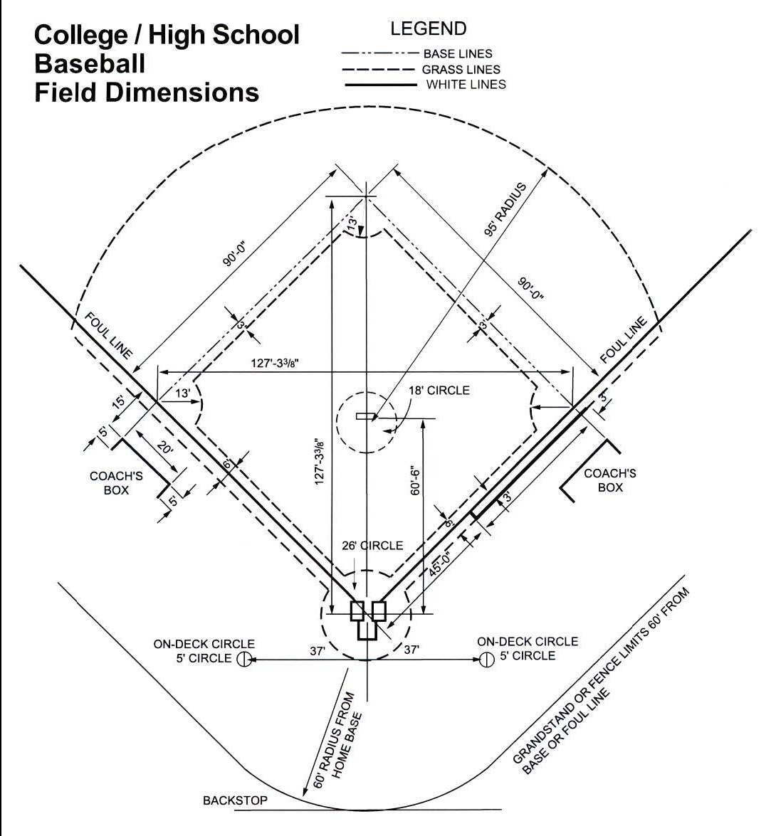This first one is a regulation baseball field   for highschool and    Baseball Diamond Dimensions